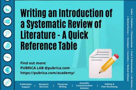 How to write a systematic review of literature in the scientific research paper: Pubrica.com Infographic