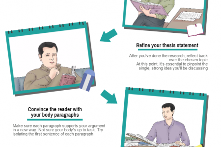 How to WRITE A TERM PAPER Infographic