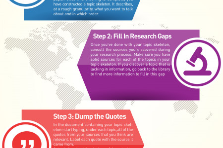 How To Write Outstanding Papers Fast Infographic