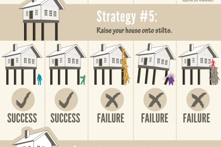 How to Zombie-Proof Your House Infographic