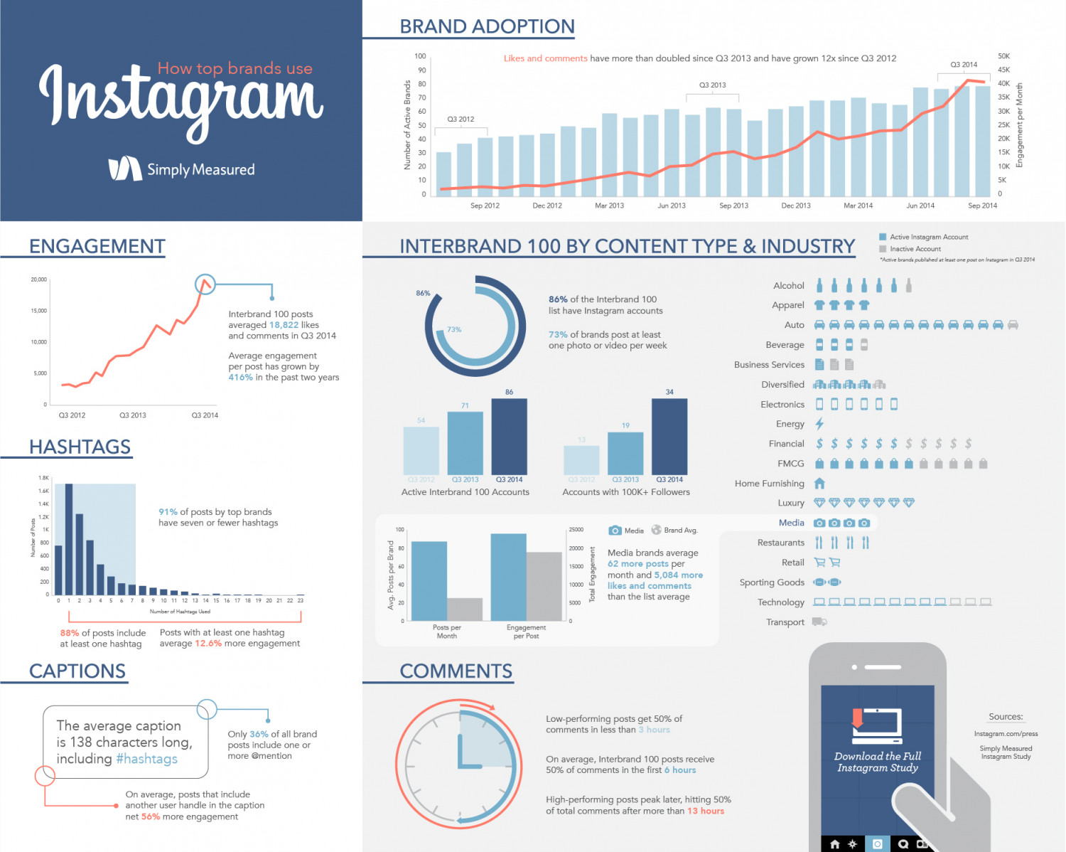 How Top Brands Use Instagram Infographic