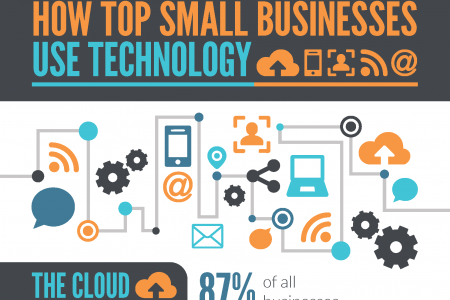 How Top Small Businesses Use Technology Infographic