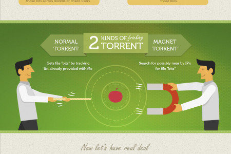 How Torrent Works Infographic