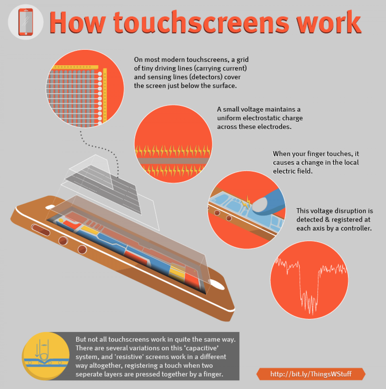 How touchscreens work Infographic