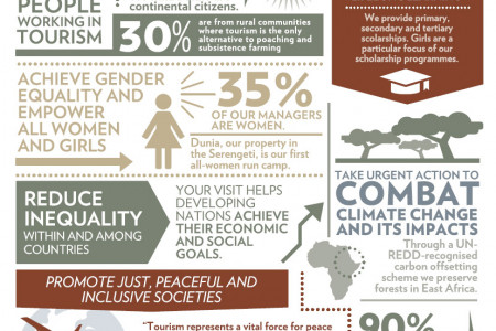 How Tourism in Africa is helping to end poverty Infographic
