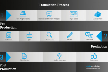 How translation is done  Infographic