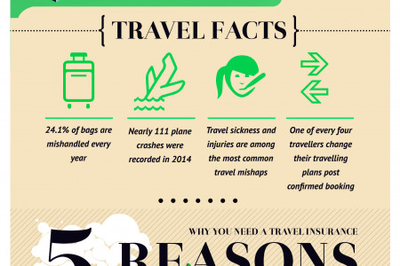 How Travel Insurance Policy can be Beneficial to You While Travelling Abroad? Infographic