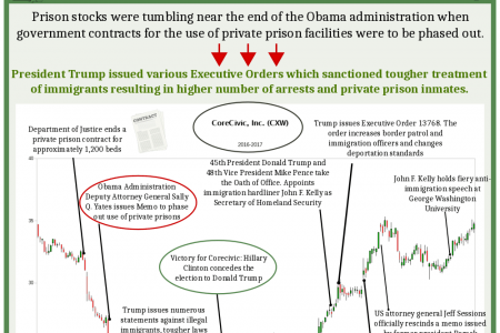 How Trump helped prison stocks recover Infographic