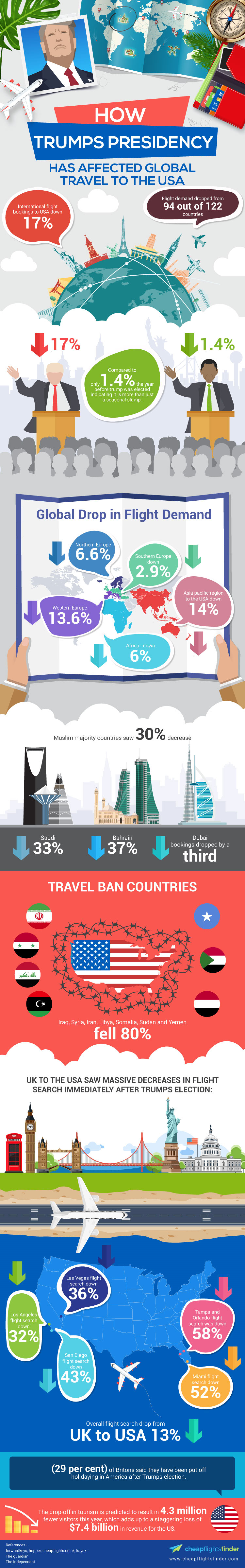 How Trumps Presidency Has Affected Travel to the USA Infographic