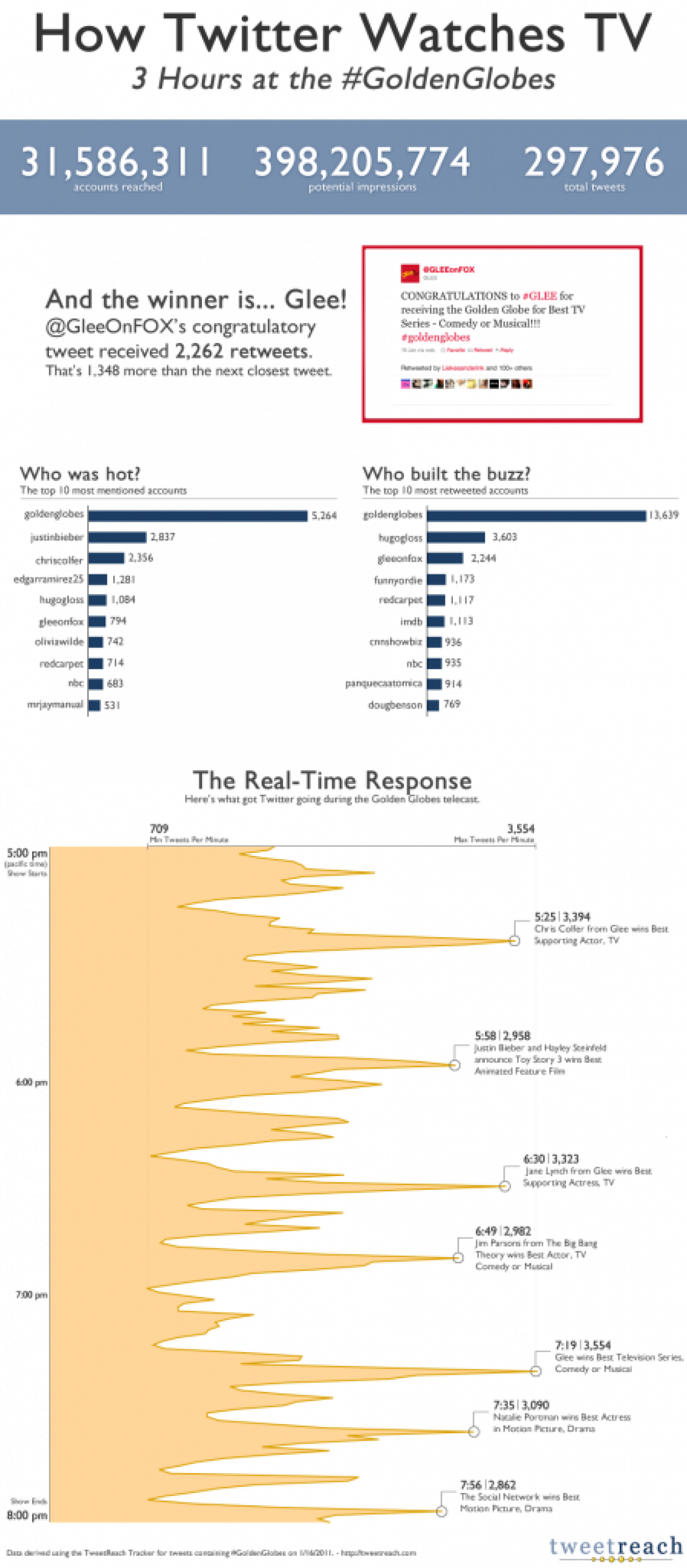 How Twitter Watches TV Infographic