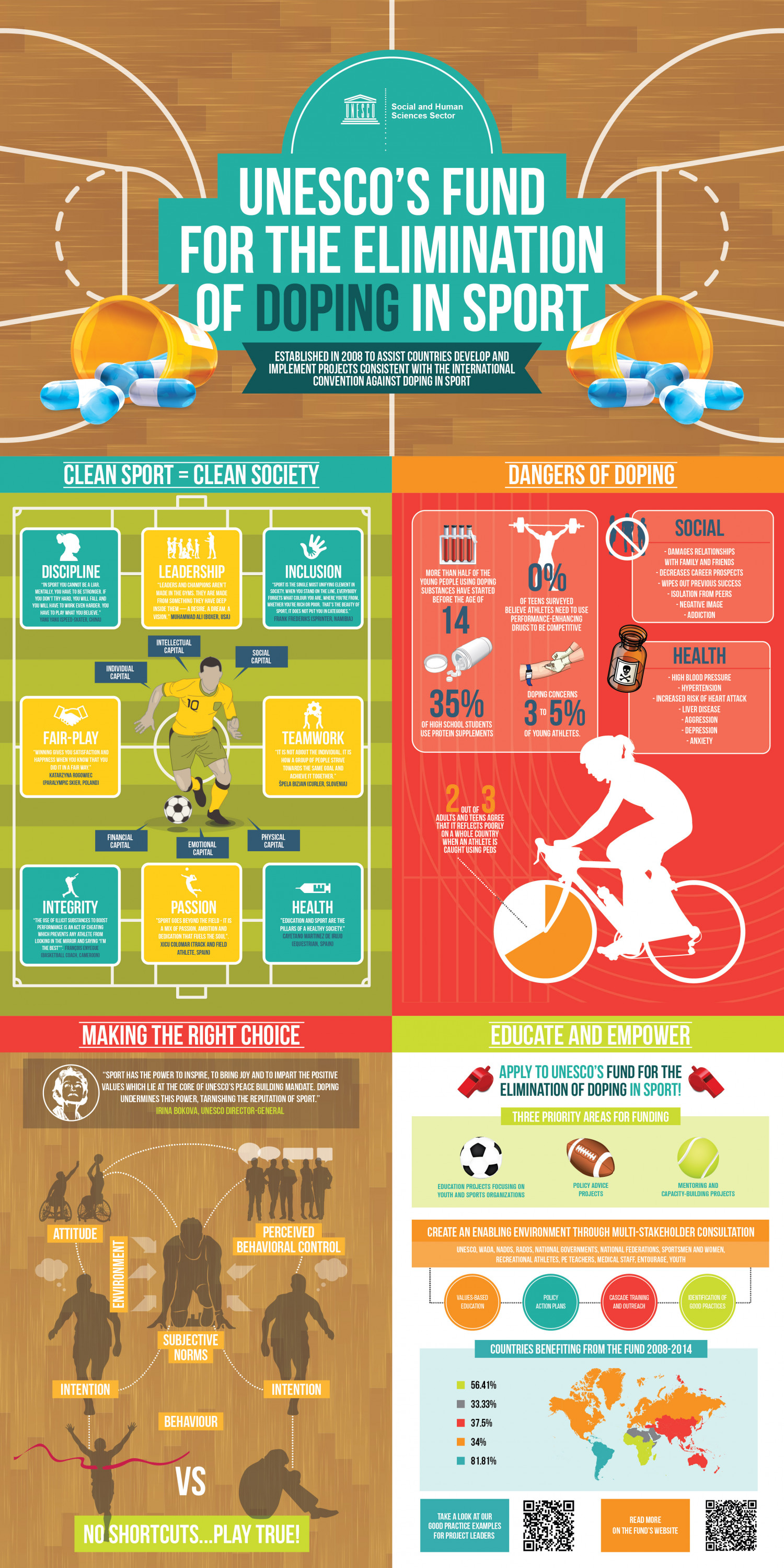 How UNESCO fights doping in sports Infographic