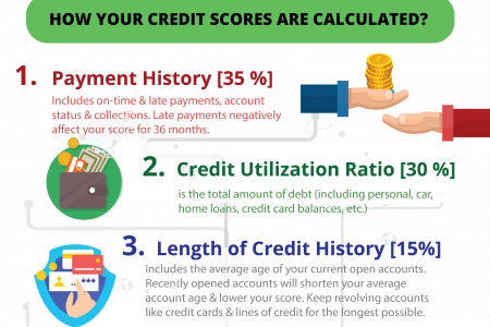 How ur's Credit Score Calculated Infographic