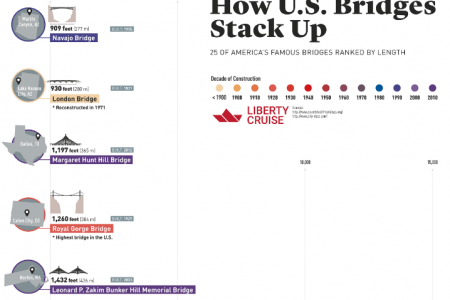 How U.S. Bridges Stack Up Infographic