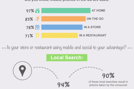 How Users Interact with Mobile Marketing Campaigns Infographic