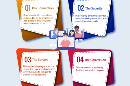 How Video Conferencing Software Works Infographic