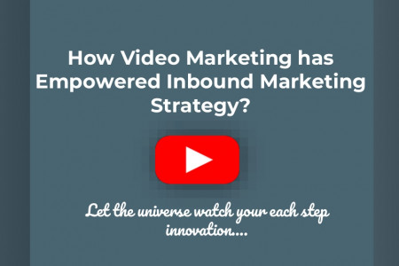 How Video Marketing has empowered Inbound Marketing Strategy? Infographic