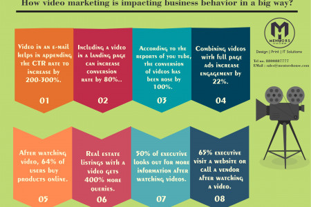 How video marketing is impacting business behavior in a big way? Infographic