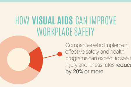 How Visual Aids Improve Workplace Safety Infographic