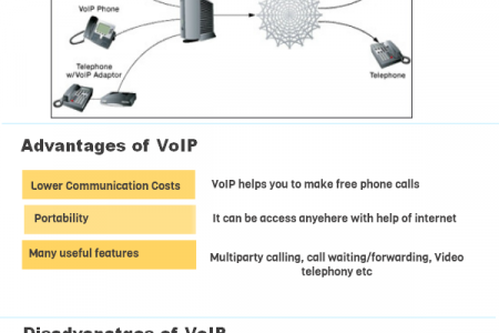 How VoIP works? Infographic