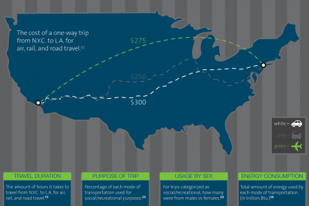 How We Get To Our Vacation Destinations Infographic