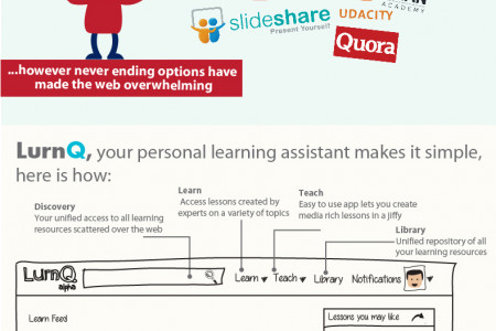 How we learn? Infographic