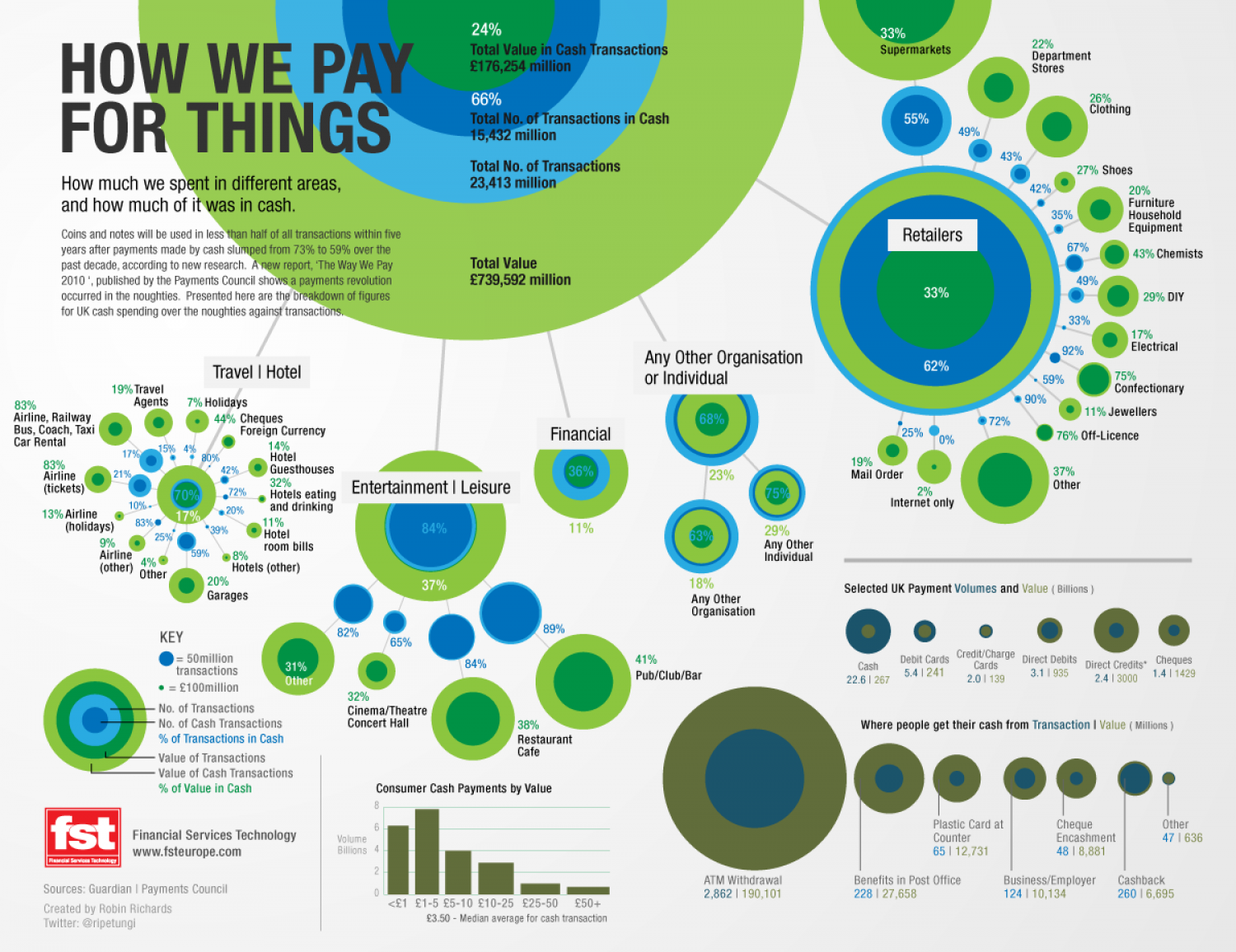 How We Pay for Things  Infographic