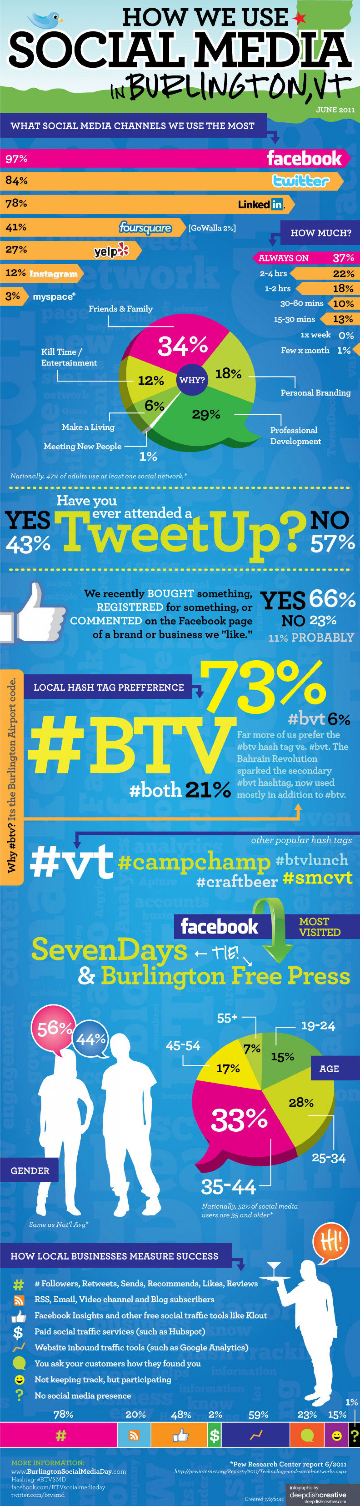 How We Use Social Media in Burlington VT Infographic