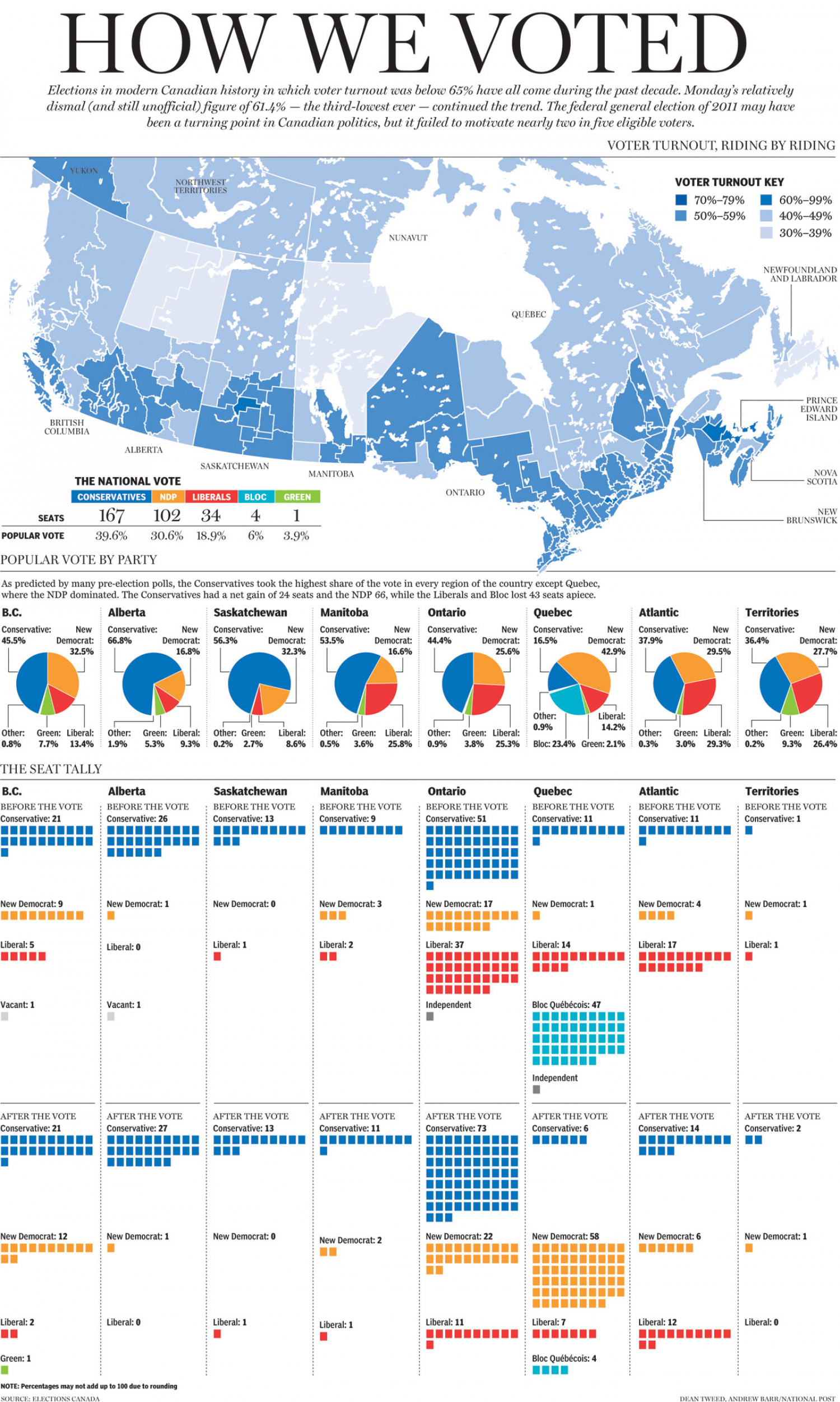How We Voted, Province-By-Province Infographic