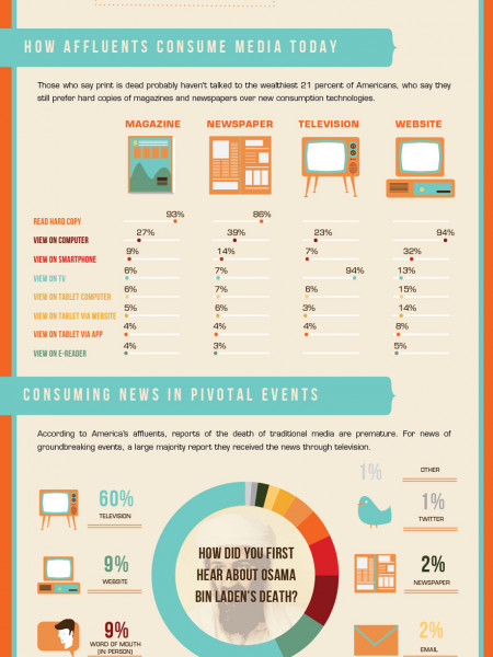 How Wealthy Americans Consume Media Infographic