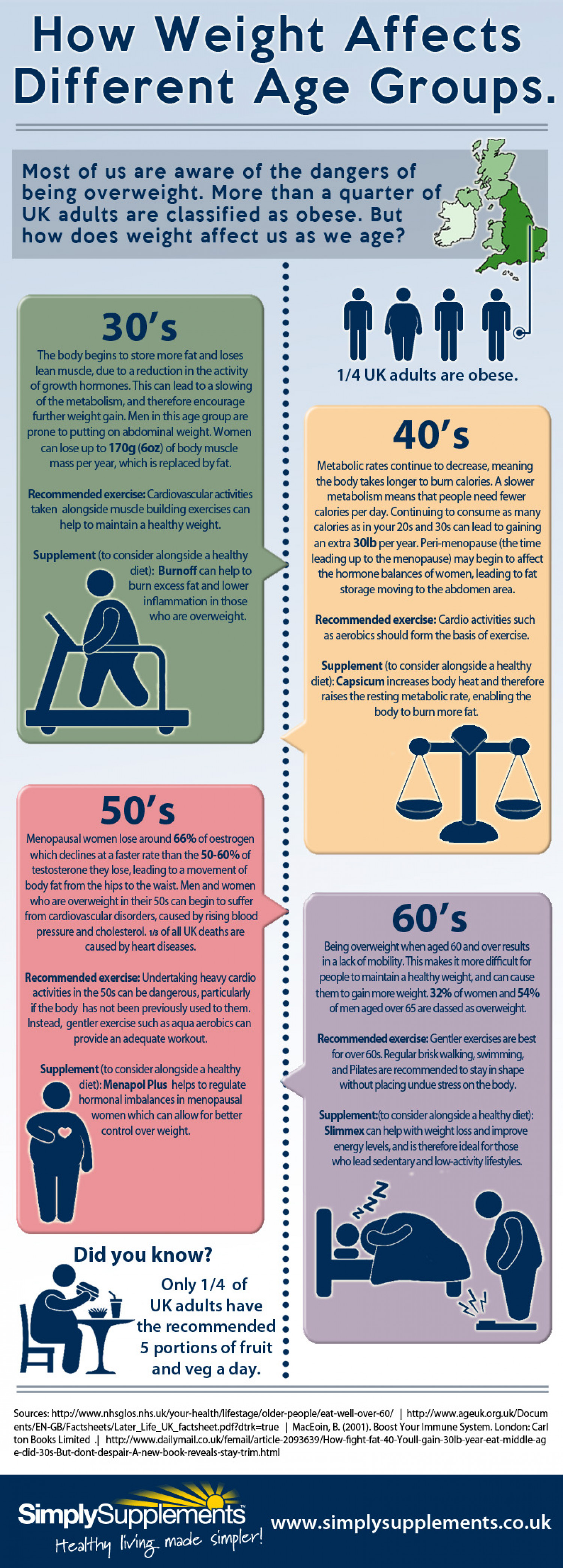 How Weight Affects Different Age Groups. Infographic