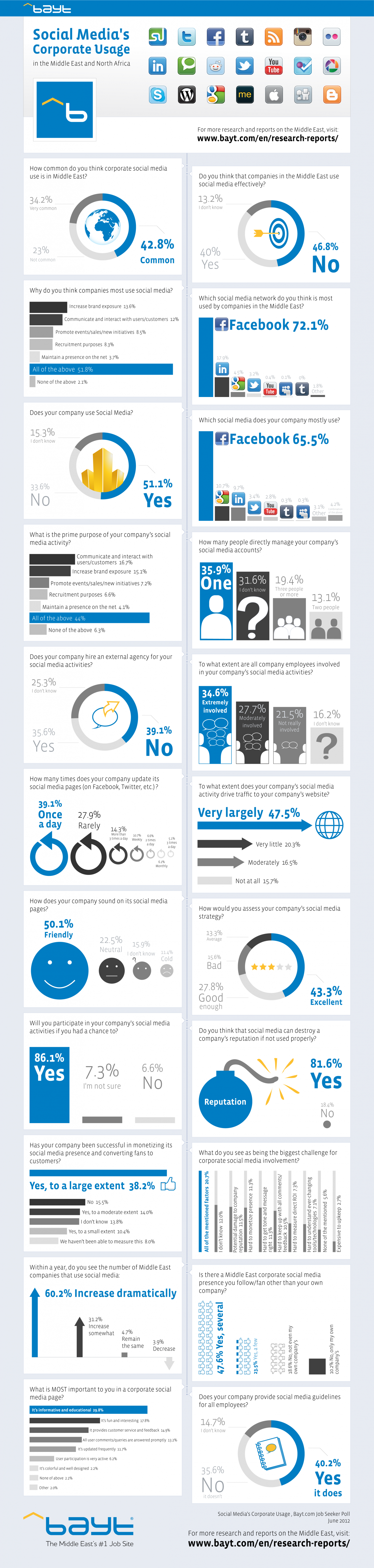 How Well are Companies in the Middle East Using Social Media? Infographic