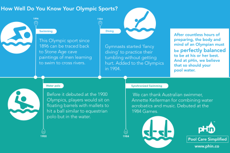 How Well Do You Know Your Olympic Sports? Infographic