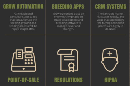 How Will Cannabis Tech Change the Seed-to-Sale Industry? Infographic
