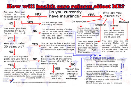 How Will Healthcare Reform Affect Me? Infographic