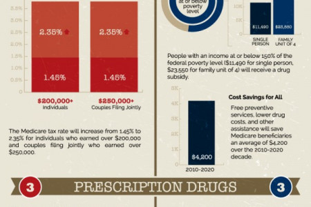 How will the ACA (Obamacare) Affect Senior Citizens? Infographic