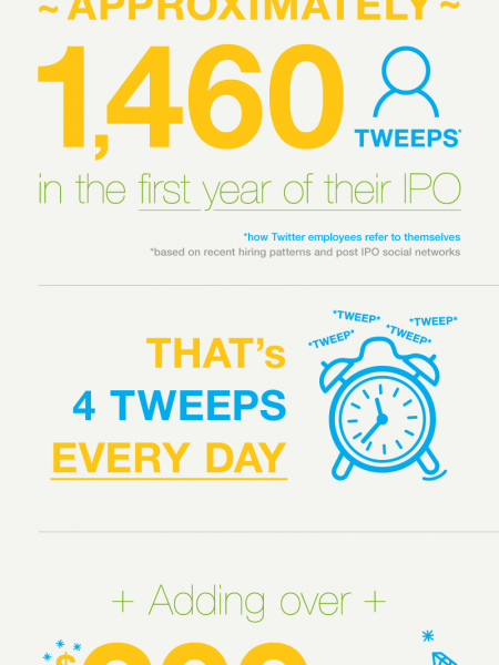 How will Twitter's IPO boost jobs in Silicon Valley Infographic