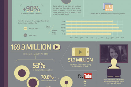 How will you Spend your Time Online in 2012? Infographic