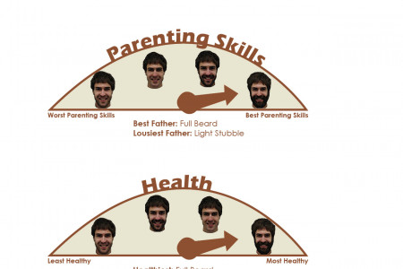 How Women Perceive Men with Beards Infographic