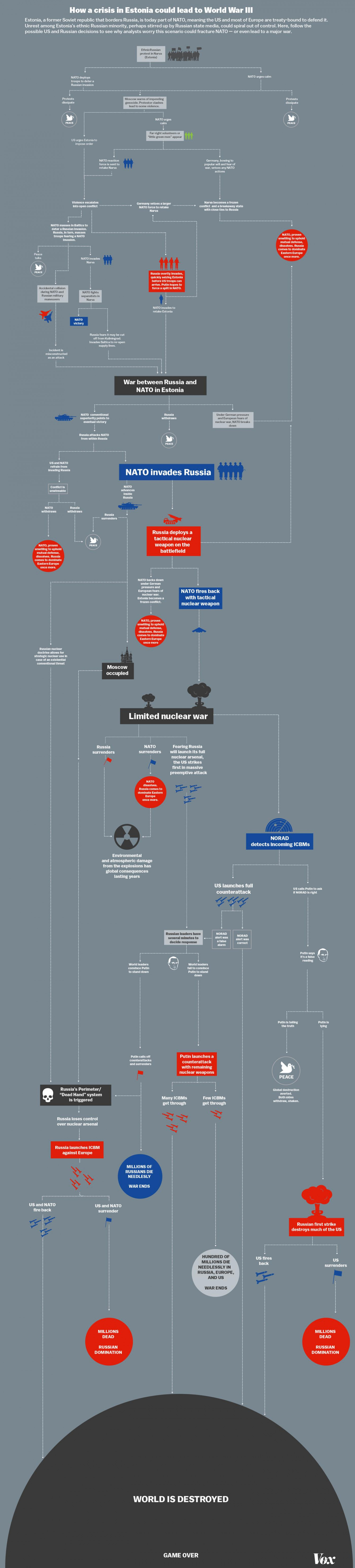 How World War 3 Could Destroy The Planet Infographic