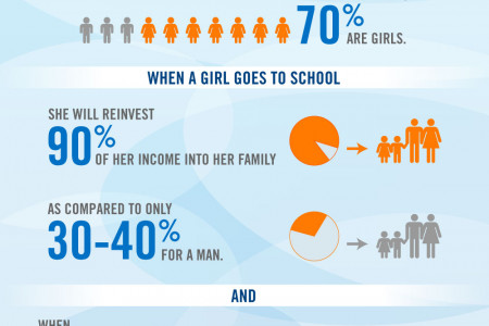 How Would the World Change if Every Girl Was Educated?  Infographic