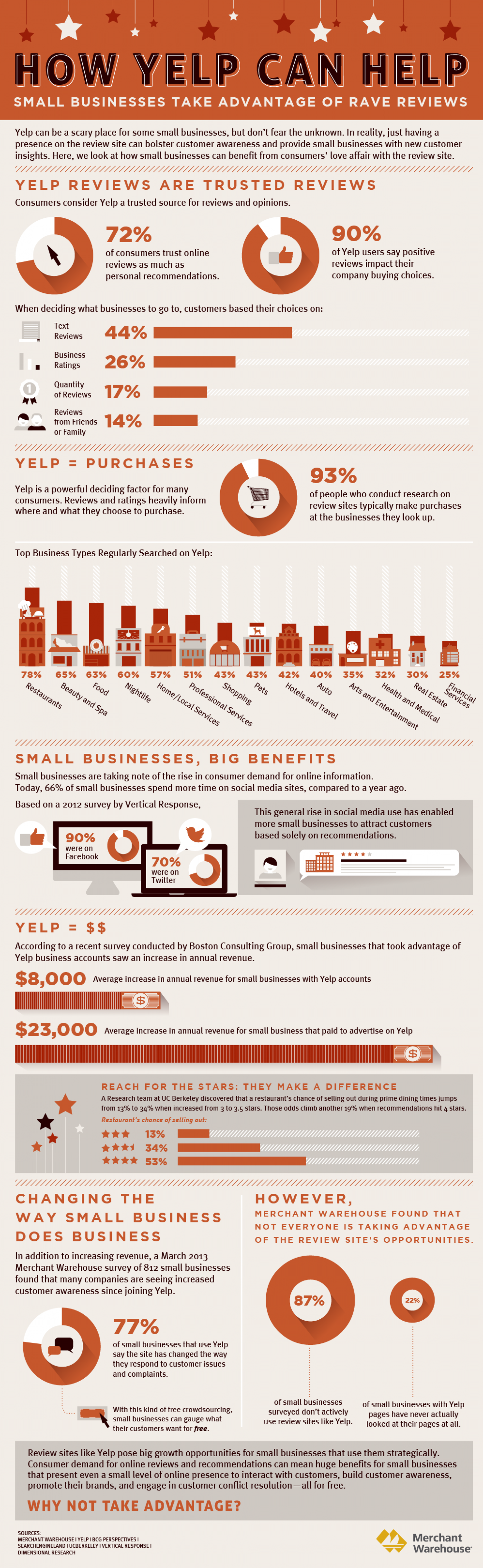 How Yelp Can Help! Infographic
