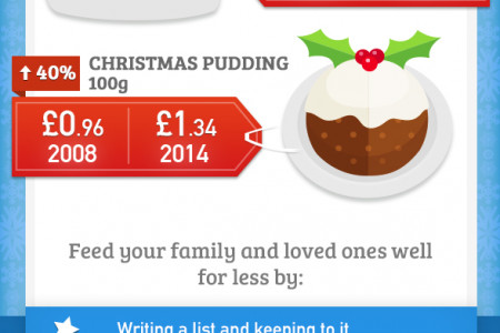 How you can beat the rising cost of Christmas and still have festive fun! Infographic