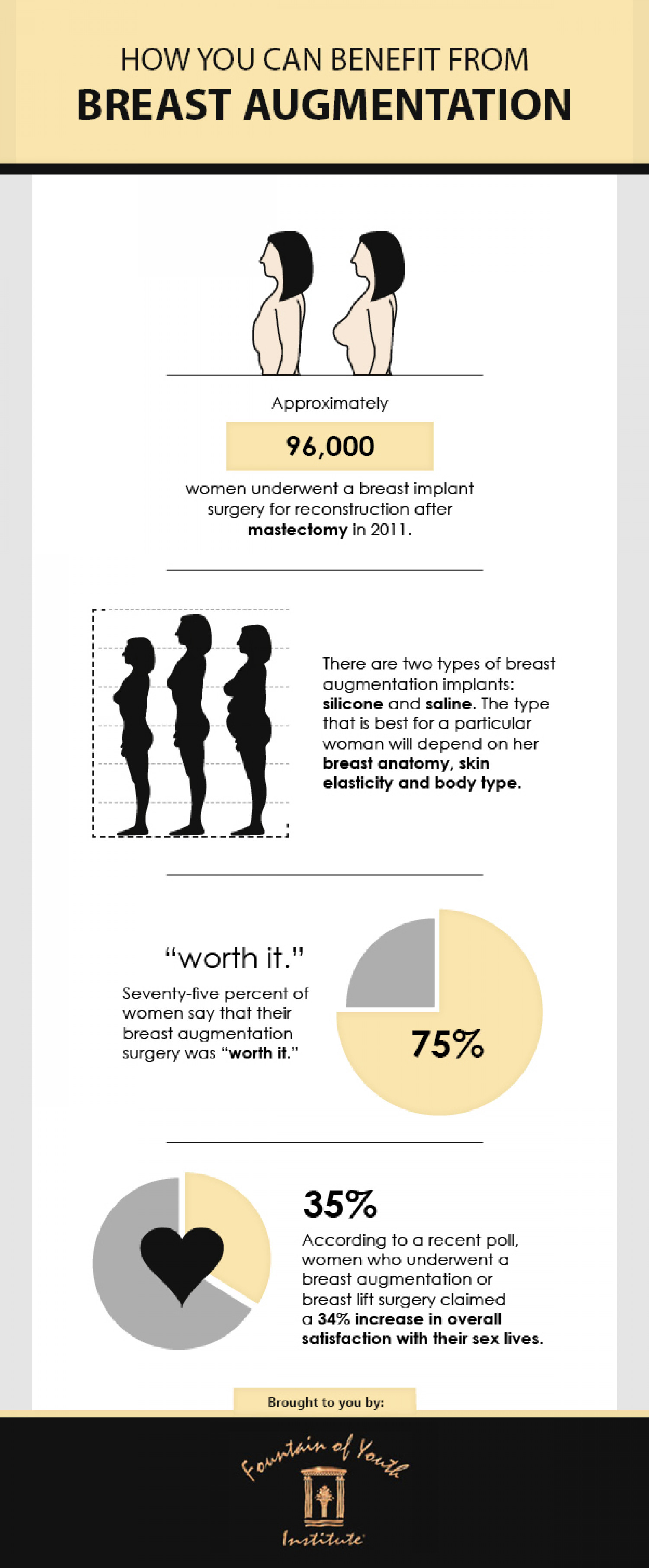 How You Can Benefit From Breast Augmentation Infographic