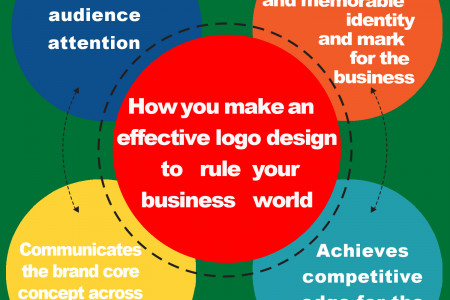 How you make an effective logo design to rule your business world Infographic
