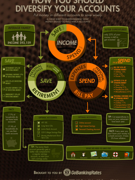How You Should Diversify Your Accounts Infographic