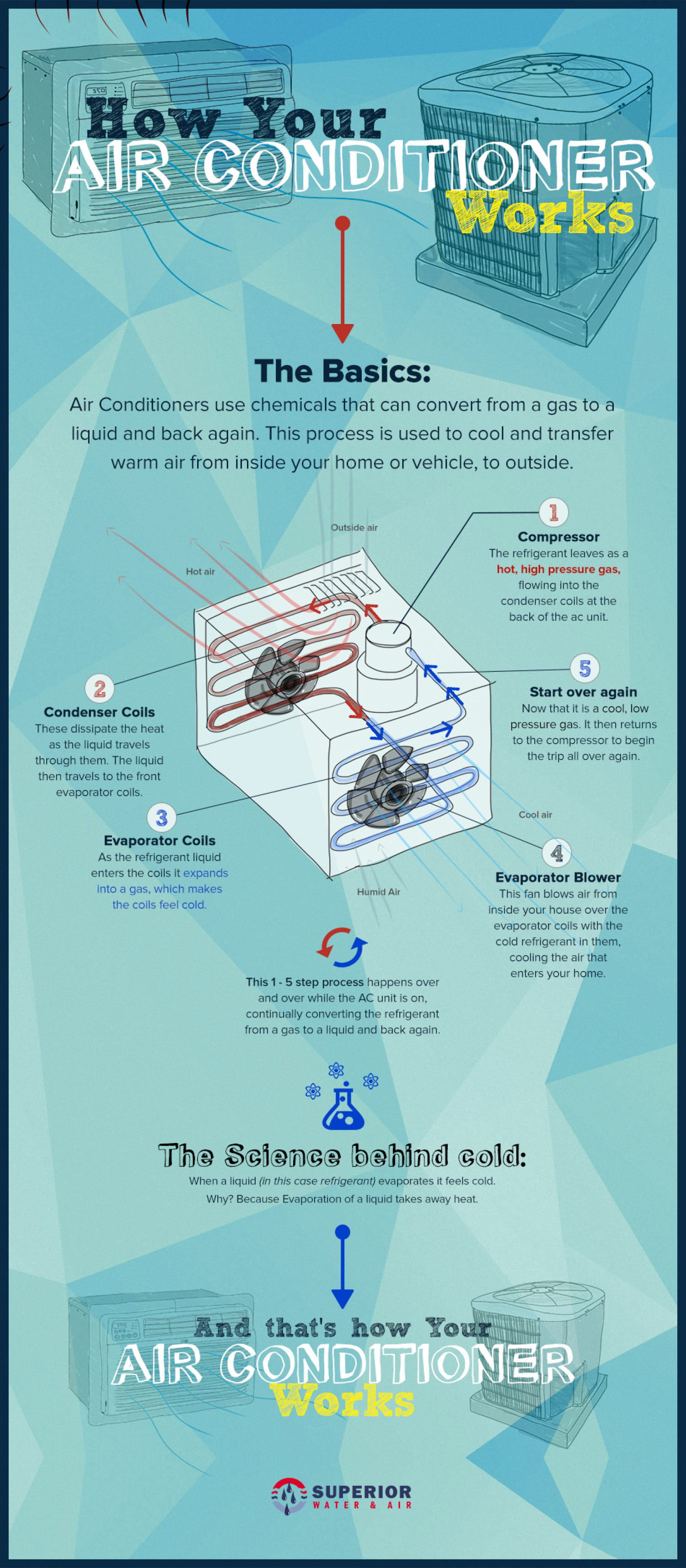 How Your Air Conditioner Works Infographic