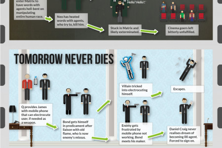 How your favourite films really could have been ruined by a mobile phone Infographic