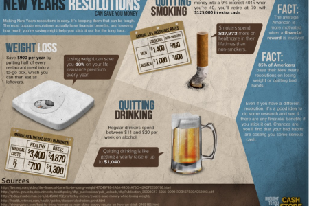 How Your New Years Resolution Can Save You Money  Infographic
