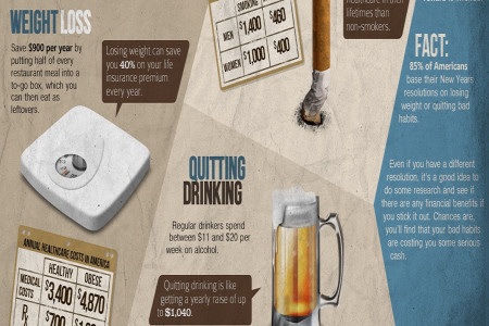 How Your New Years Resolutions Can Save You Money Infographic