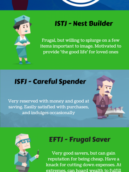 How Your Personality Affects Your Spending  Infographic